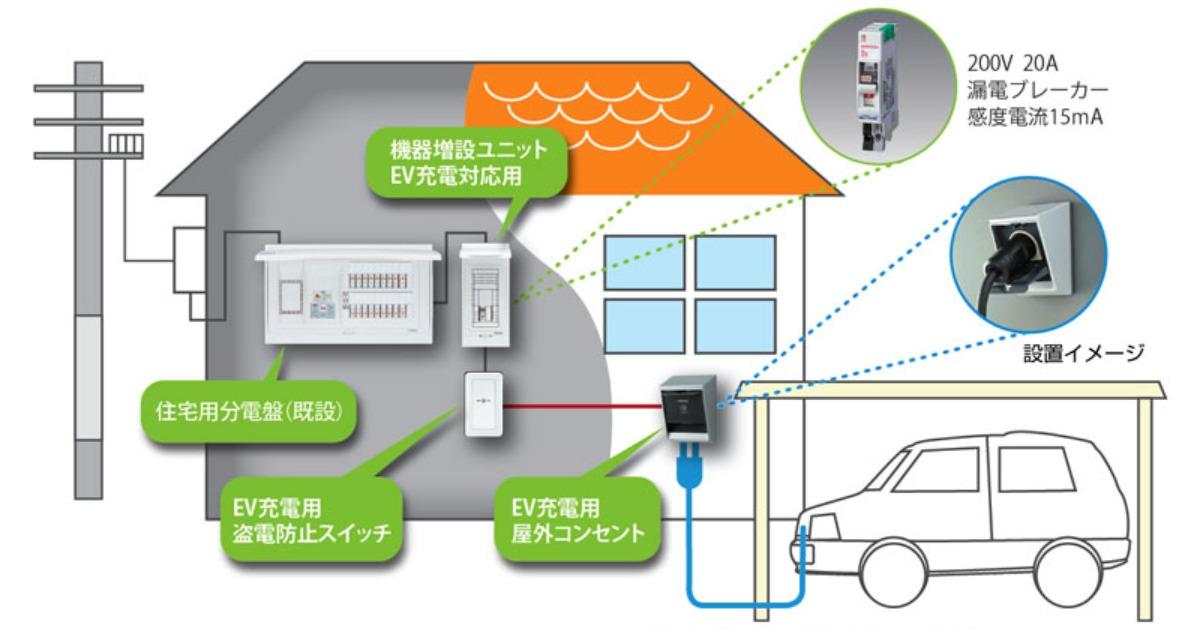 EVコンセントの配電図イメージ