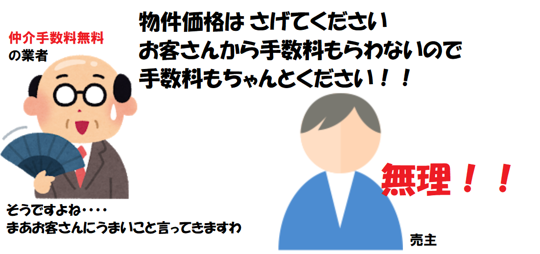 仲介手数料無料・0円のデメリット