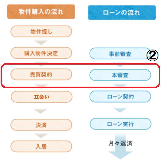 ②売買契約・住宅ローン本審査(建売購入の流れ)