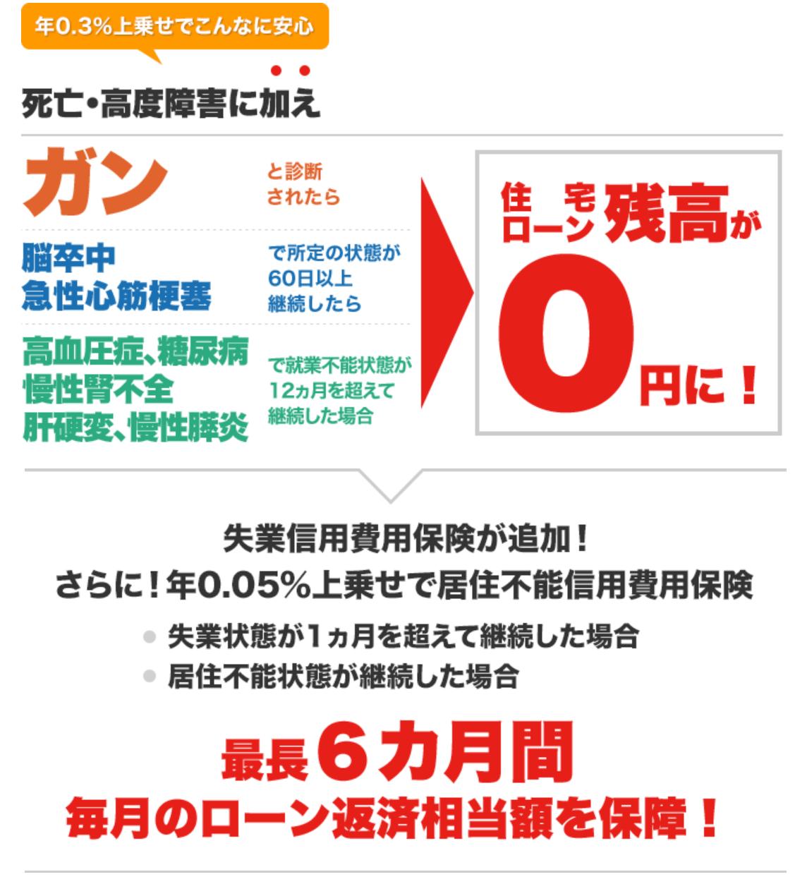 イオン銀行住宅ローン・団信