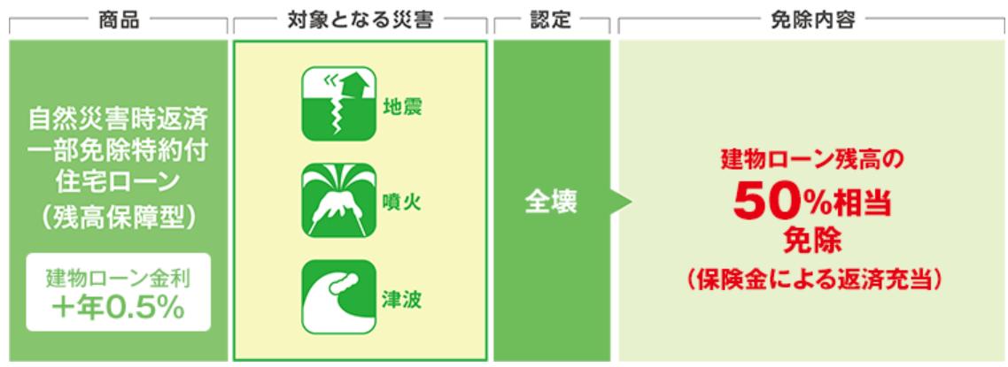 三井住友銀行(SMBC)の住宅ローン