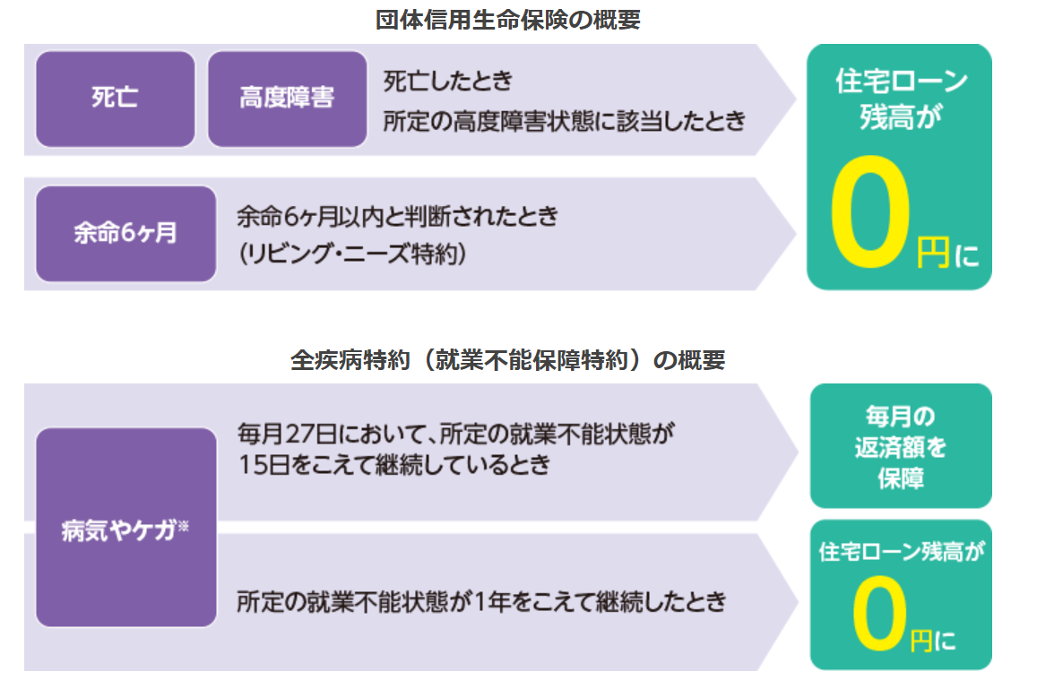 楽天銀行・住宅ローン・団信