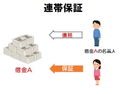 連帯保証・連帯債務・ペアローンどれがいい?住宅ローンの収入合算方法